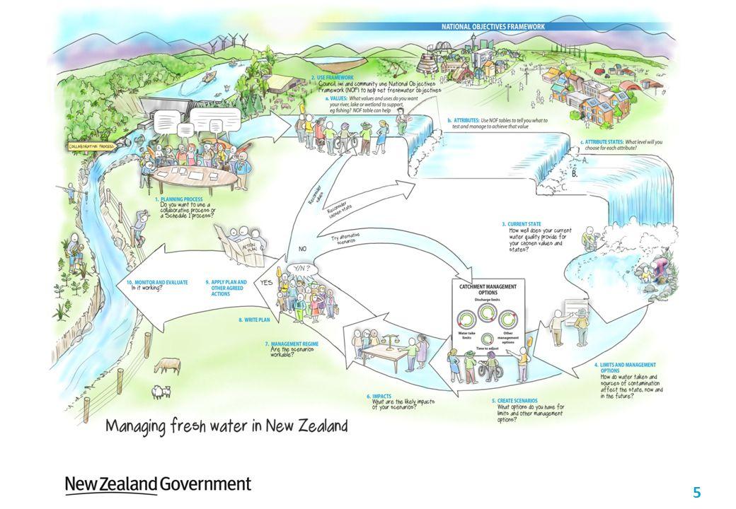 5 Future of freshwater management