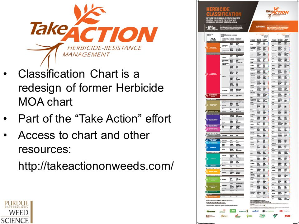 By Mode of Action: Trade name products and their respective active ingredients Grouped By Chemical Family Grouped By Site of Action Grouped By Mode of Action Chart includes: Number of resistant weed species for each site of action
