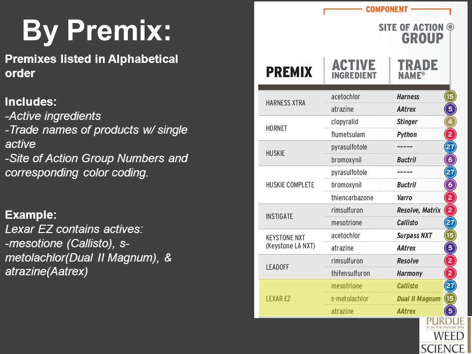 By Premix: Premixes listed in Alphabetical order Includes: -Active ingredients -Trade names of products w/ single active -Site of Action Group Numbers