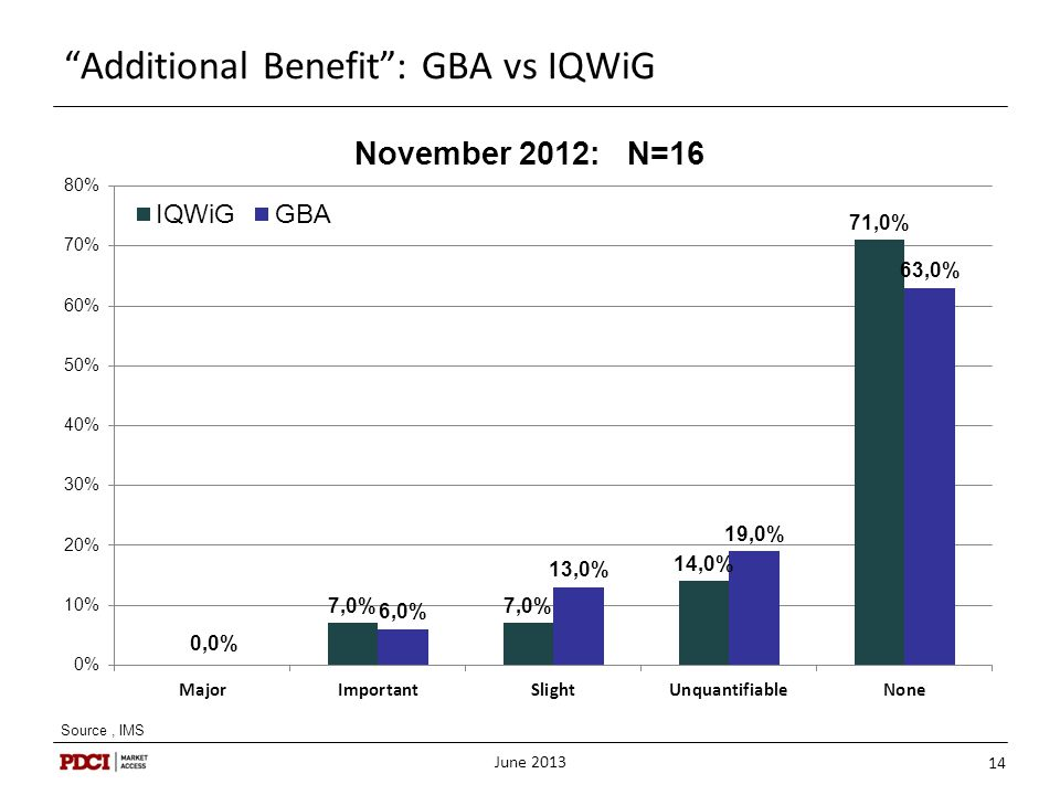 "June 2013 14 ""Additional Benefit"": GBA vs IQWiG Source, IMS"