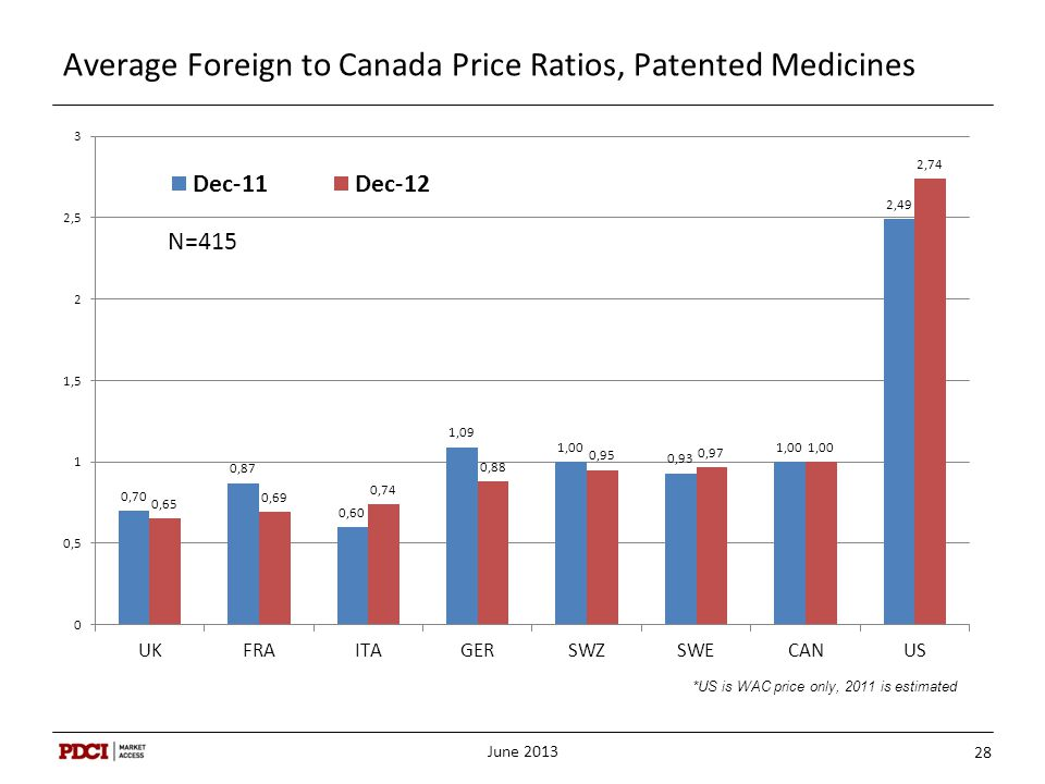 Average Foreign to Canada Price Ratios, Patented Medicines June 2013 28 *US is WAC price only, 2011 is estimated
