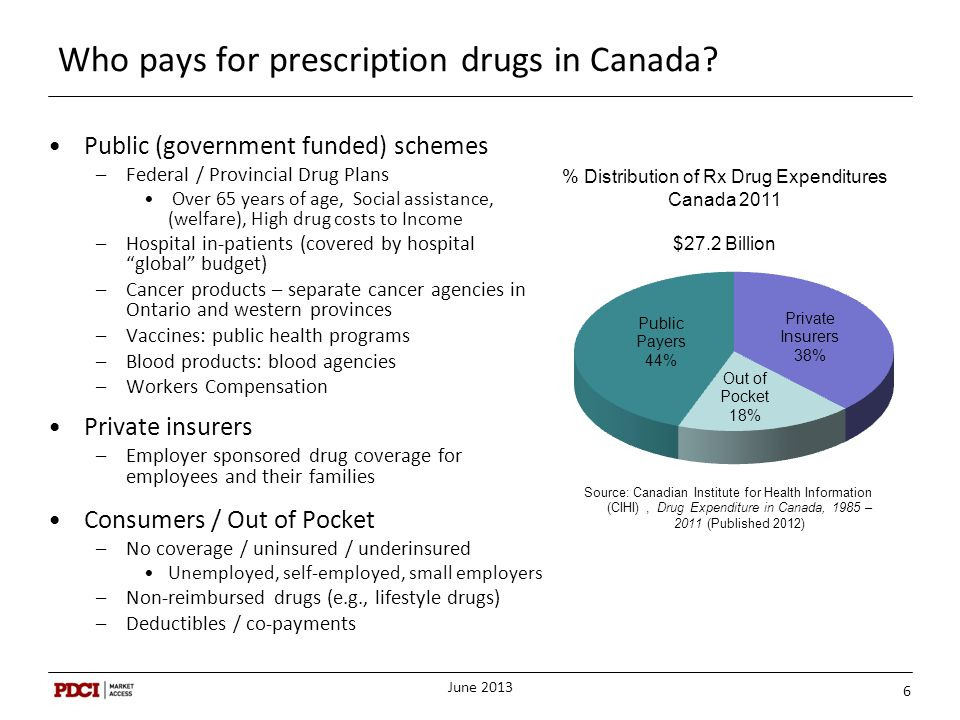 Who pays for prescription drugs in Canada? Public (government funded) schemes –Federal / Provincial Drug Plans Over 65 years of age, Social assistance
