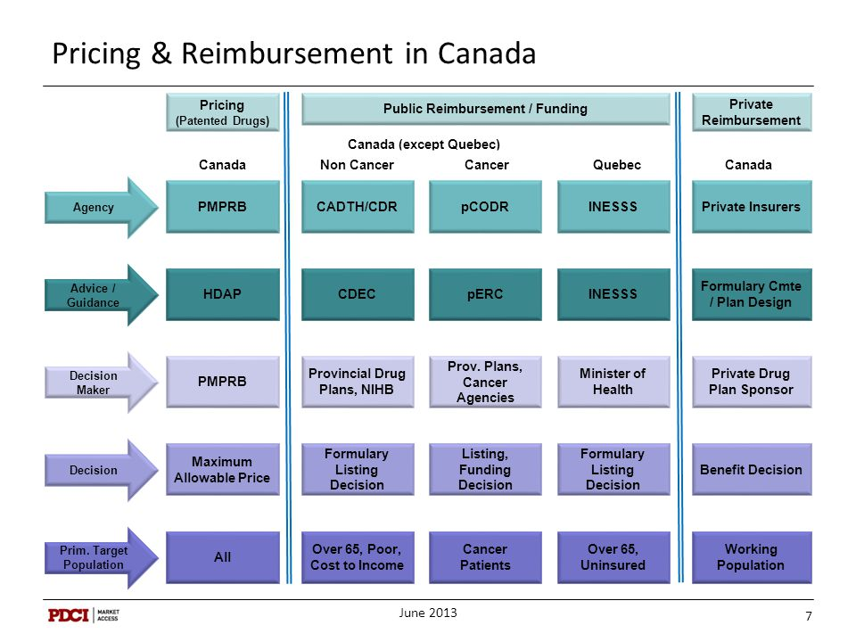 Pricing & Reimbursement in Canada Pricing (Patented Drugs) Public Reimbursement / Funding Private Reimbursement PMPRB Agency CADTH/CDRpCODRINESSS Cana
