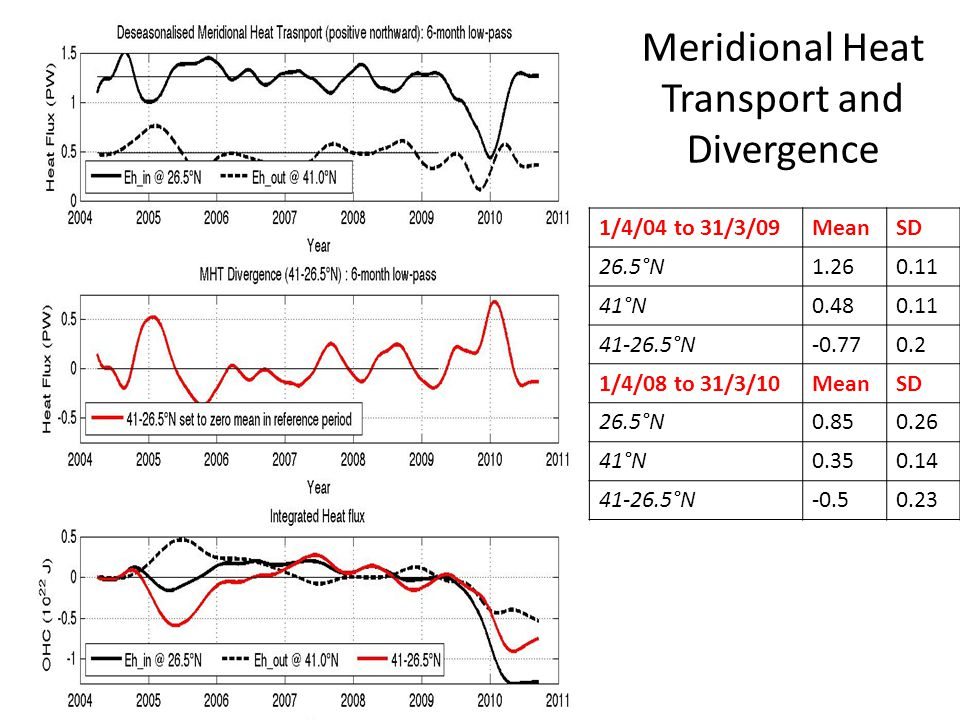 Meridional Heat Transport and Divergence 1/4/04 to 31/3/09MeanSD 26.5°N1.260.11 41°N0.480.11 41-26.5°N-0.770.2 1/4/08 to 31/3/10MeanSD 26.5°N0.850.26 41°N0.350.14 41-26.5°N-0.50.23