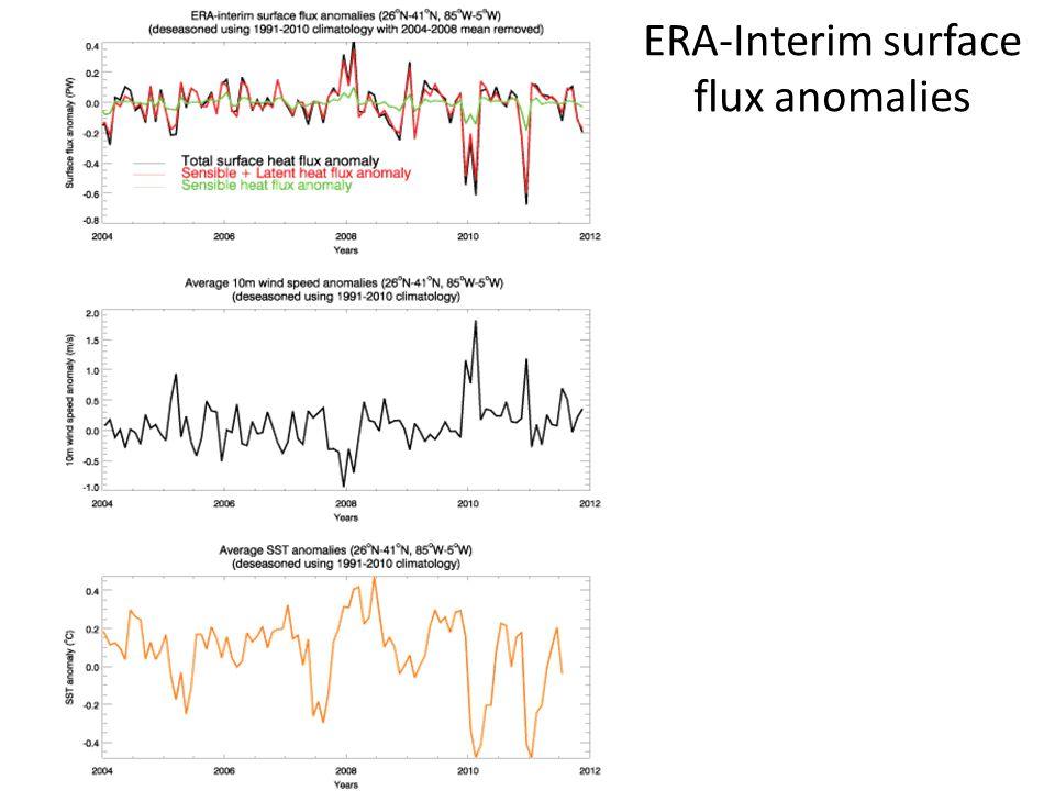 ERA-Interim surface flux anomalies