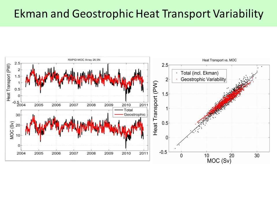 Ekman and Geostrophic Heat Transport Variability