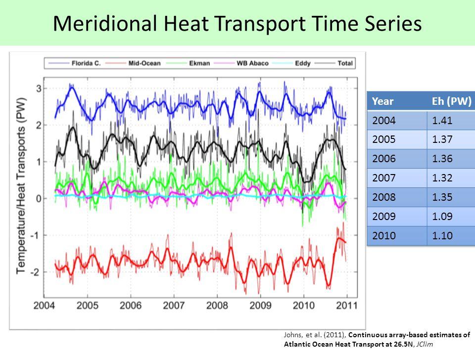 Meridional Heat Transport Time Series Johns, et al.