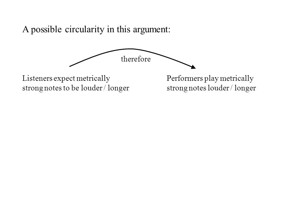 A possible circularity in this argument: therefore Listeners expect metricallyPerformers play metrically strong notes to be louder / longerstrong notes louder / longer