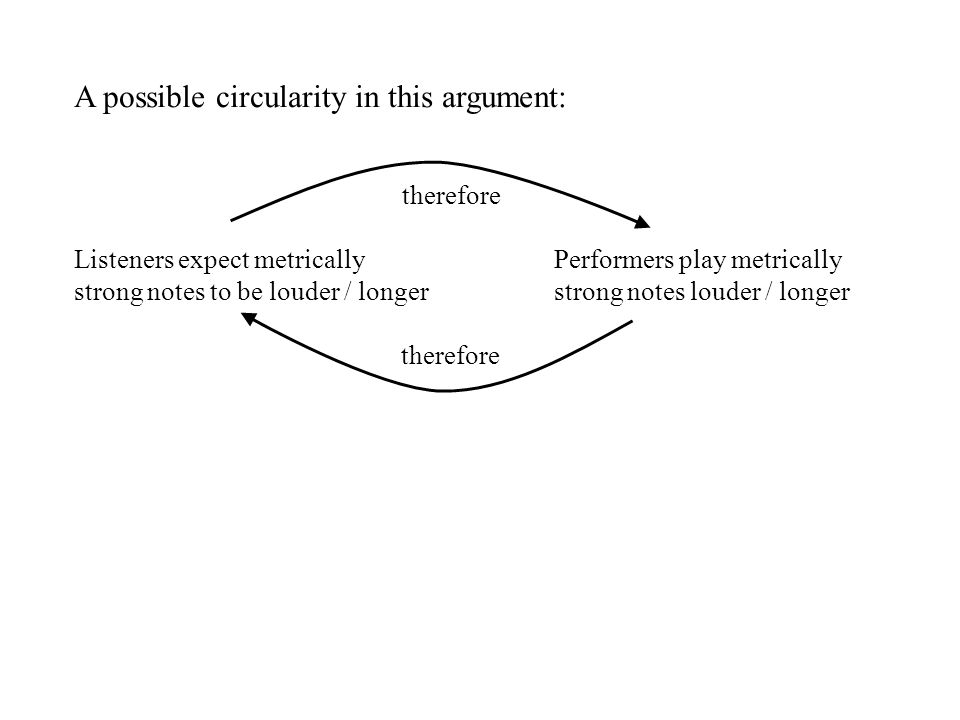 A possible circularity in this argument: therefore Listeners expect metricallyPerformers play metrically strong notes to be louder / longerstrong notes louder / longer therefore