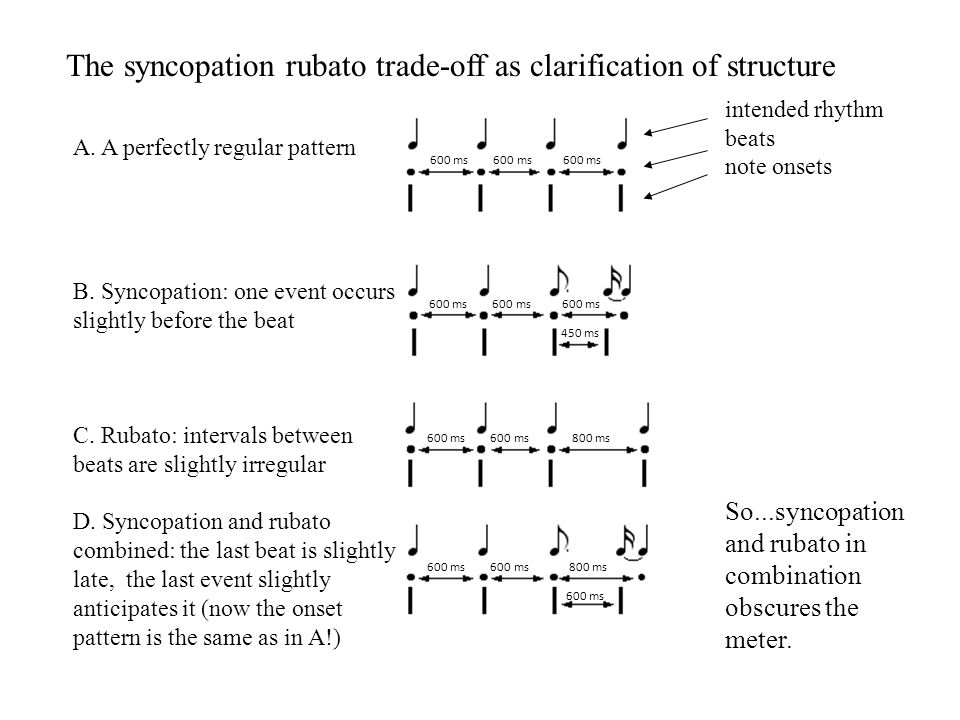 A. A perfectly regular pattern B. Syncopation: one event occurs slightly before the beat C.
