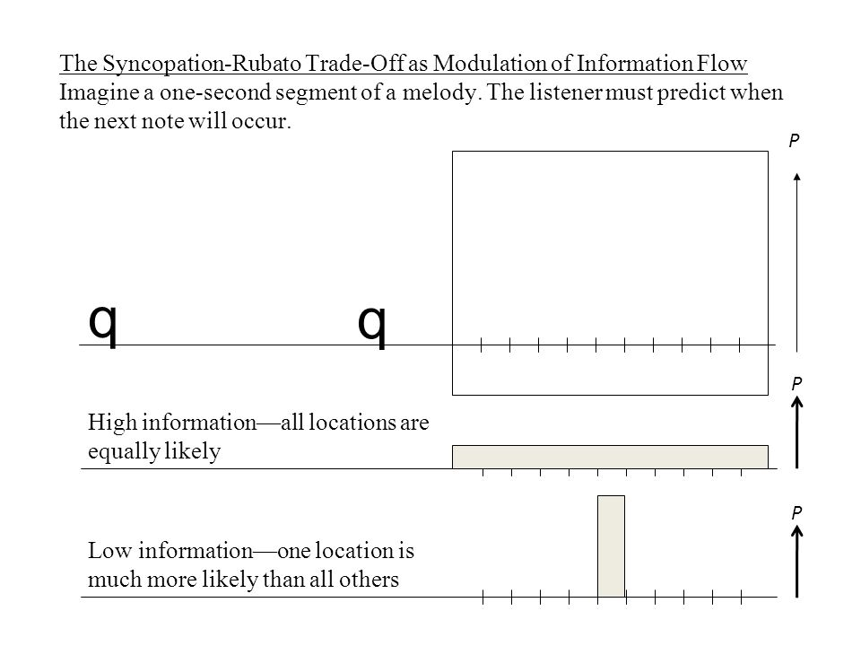 q q The Syncopation-Rubato Trade-Off as Modulation of Information Flow Imagine a one-second segment of a melody.