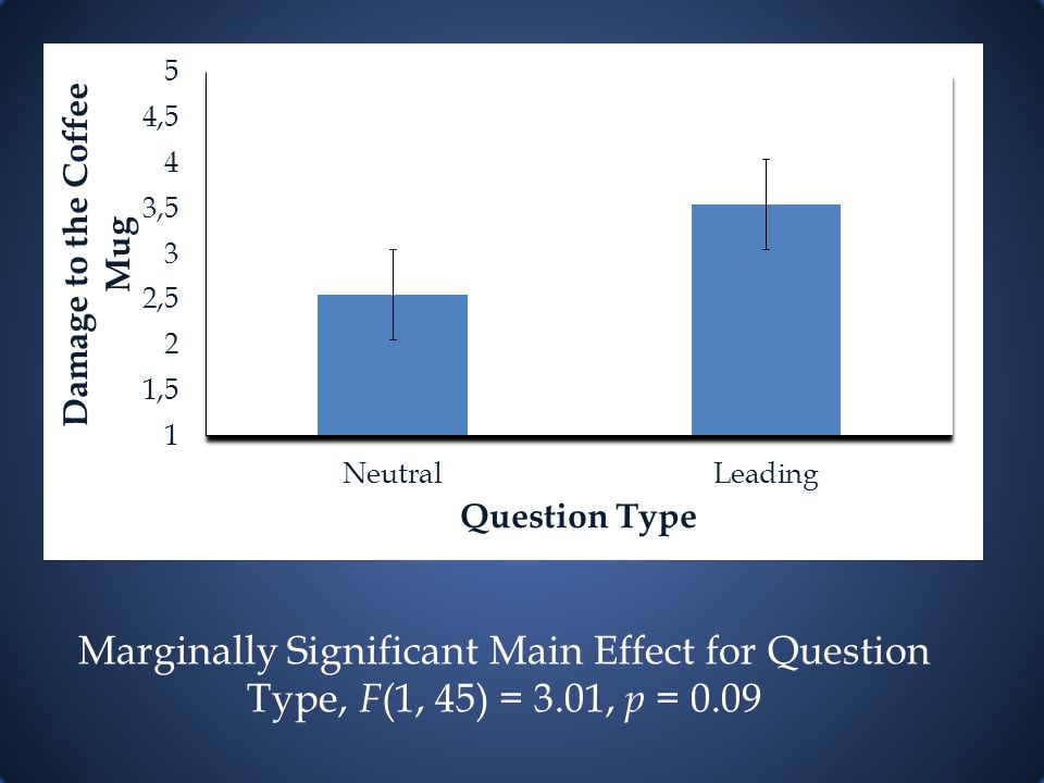 Marginally Significant Main Effect for Question Type, F (1, 45) = 3.01, p = 0.09