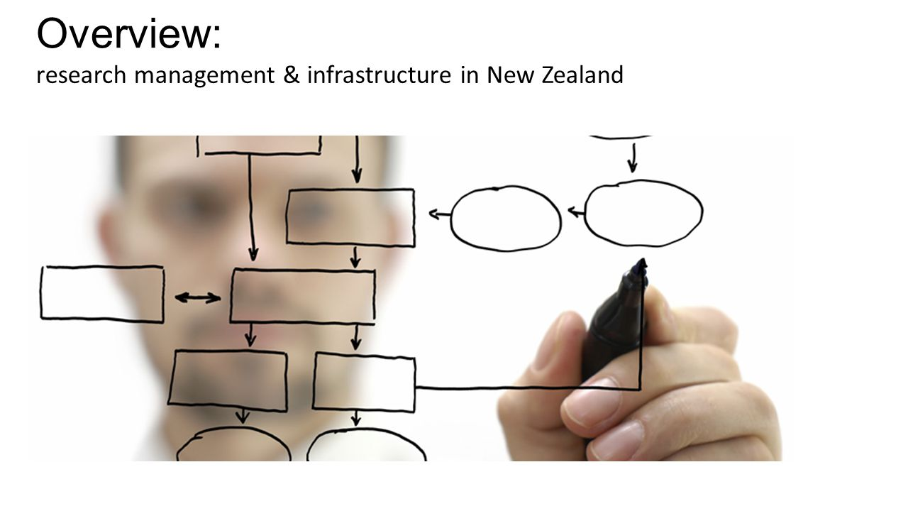 Overview: research management & infrastructure in New Zealand