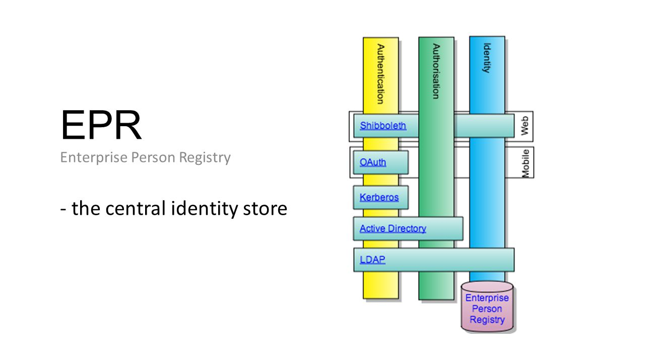EPR Enterprise Person Registry - the central identity store