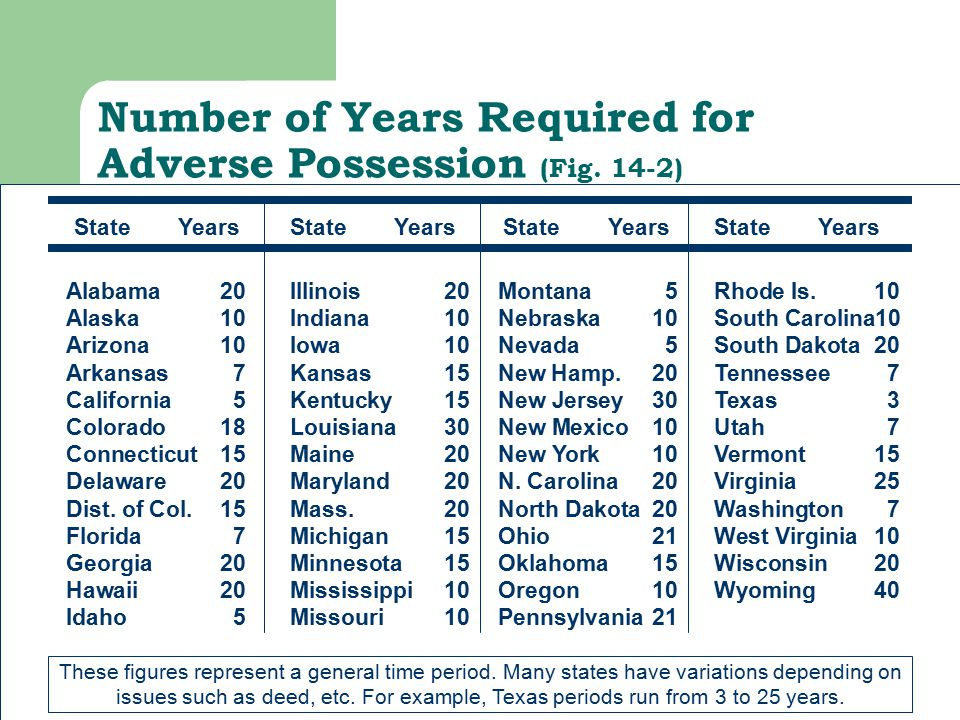 Number of Years Required for Adverse Possession (Fig. 14-2) Alabama20 Alaska10 Arizona10 Arkansas7 California5 Colorado18 Connecticut15 Delaware20 Dis