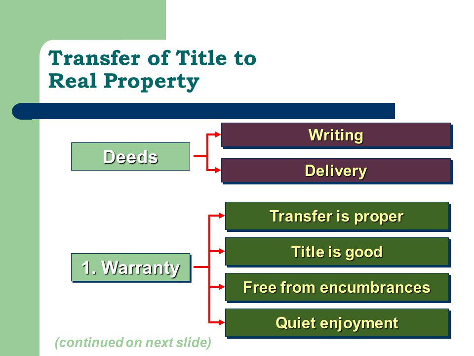 Transfer of Title to Real Property 1. Warranty Title is good Transfer is proper Free from encumbrances Quiet enjoyment DeedsWritingWriting DeliveryDel