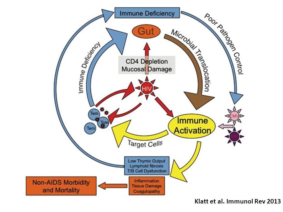 Klatt et al. Immunol Rev 2013