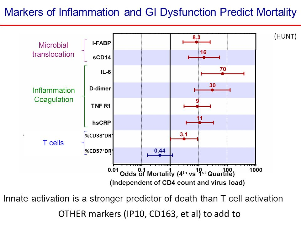 Microbial translocation Inflammation Coagulation Odds of Mortality (4 th vs 1 st Quartile) ( Independent of CD4 count and virus load) Markers of Infla