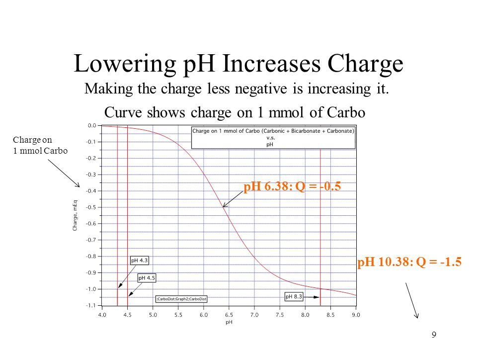 Lowering pH Increases Charge 9 pH 6.38: Q = -0.5 pH 10.38: Q = -1.5 Making the charge less negative is increasing it.