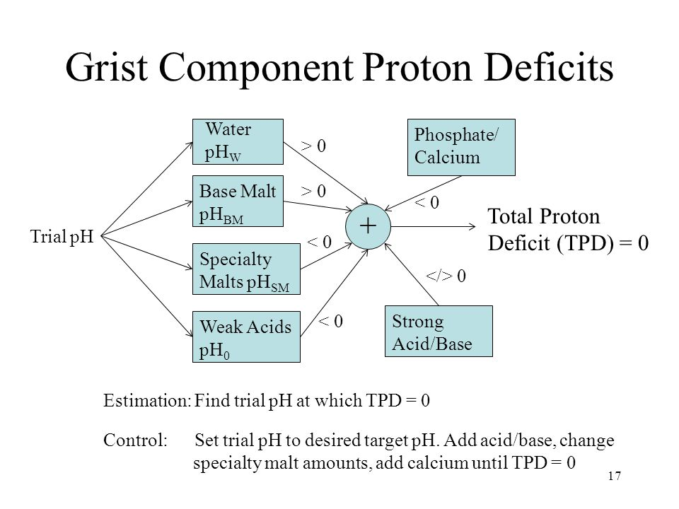 Grist Component Proton Deficits 17 Phosphate/ Calcium Base Malt pH BM Specialty Malts pH SM Weak Acids pH 0 Strong Acid/Base Water pH W + Total Proton Deficit (TPD) = 0 Control: Set trial pH to desired target pH.