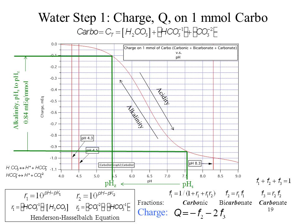 Alkalinity Acidity Fractions: Carbonic Bicarbonate Carbonate Charge: pH s pH z Alkalinity, pH s to pH z 0.84 mEq/mmol Henderson-Hasselbalch Equation Water Step 1: Charge, Q, on 1 mmol Carbo 19