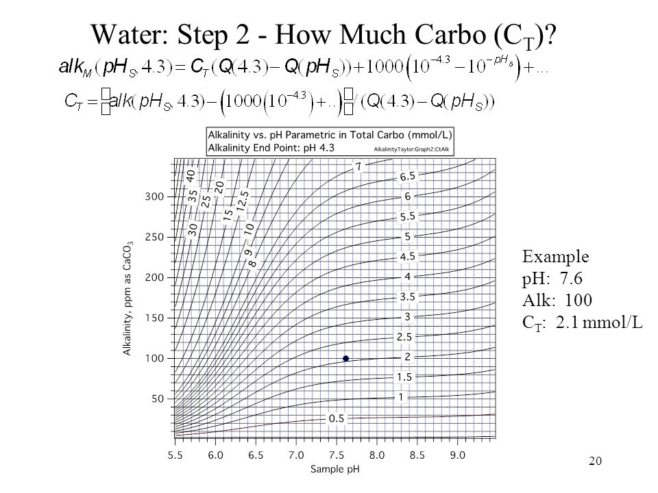 Water: Step 2 - How Much Carbo (C T ) 20 Example pH: 7.6 Alk: 100 C T : 2.1 mmol/L