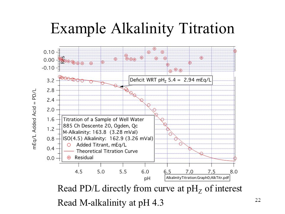 Example Alkalinity Titration 22 Read PD/L directly from curve at pH Z of interest Read M-alkalinity at pH 4.3