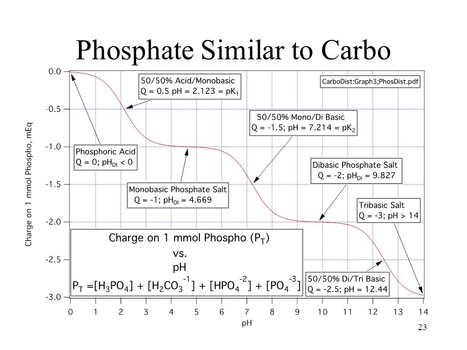 Phosphate Similar to Carbo 23