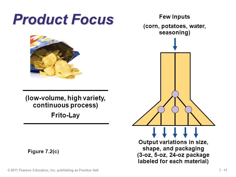 7 - 11© 2011 Pearson Education, Inc. publishing as Prentice Hall Product Focus Few Inputs (corn, potatoes, water, seasoning) Output variations in size