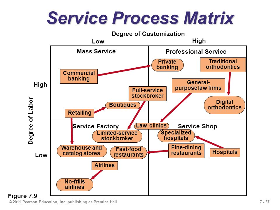 7 - 37© 2011 Pearson Education, Inc. publishing as Prentice Hall Service FactoryService Shop Degree of Customization Low High Degree of Labor Low High