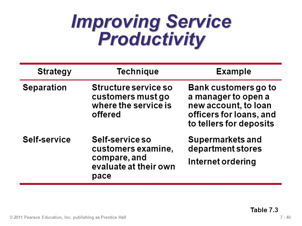 7 - 40© 2011 Pearson Education, Inc. publishing as Prentice Hall Improving Service Productivity StrategyTechniqueExample SeparationStructure service s