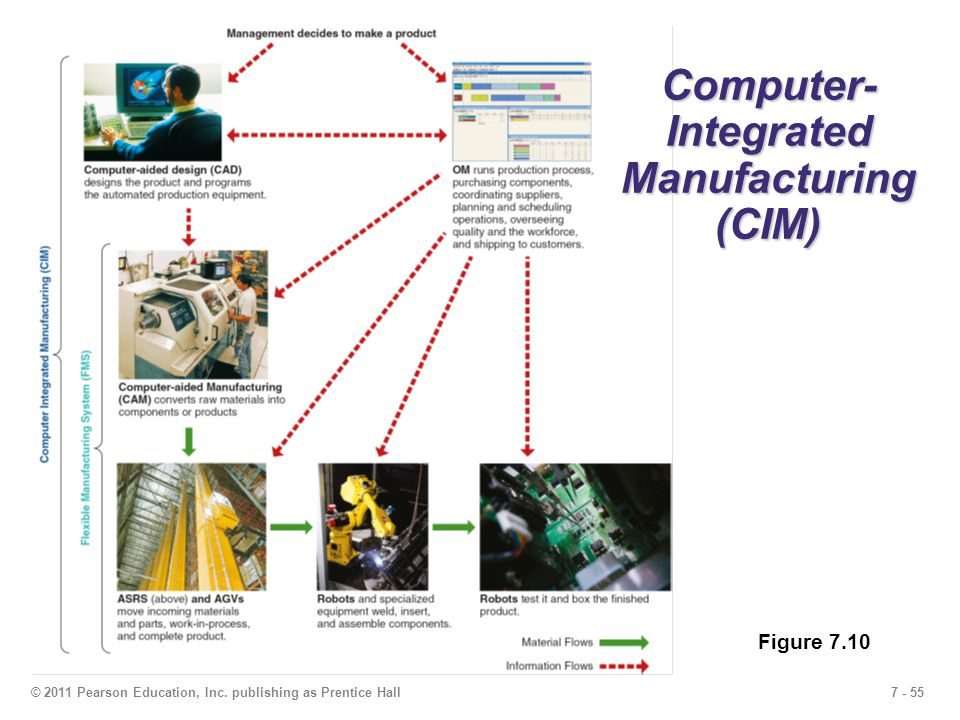 7 - 55© 2011 Pearson Education, Inc. publishing as Prentice Hall Computer- Integrated Manufacturing (CIM) Figure 7.10