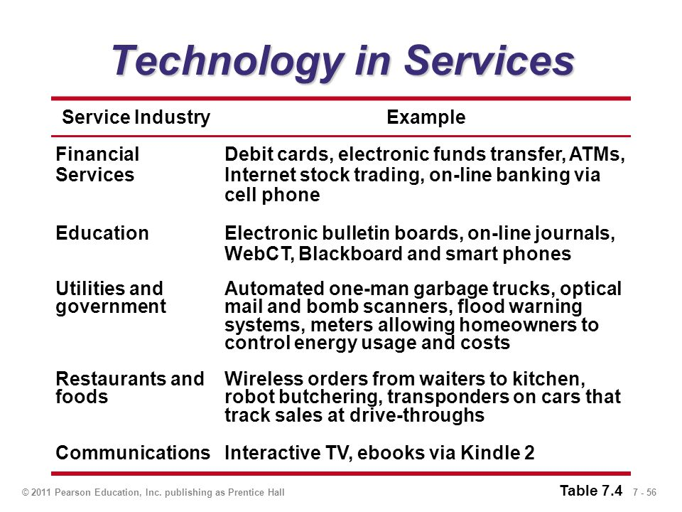 7 - 56© 2011 Pearson Education, Inc. publishing as Prentice Hall Technology in Services Service IndustryExample Financial Services Debit cards, electr