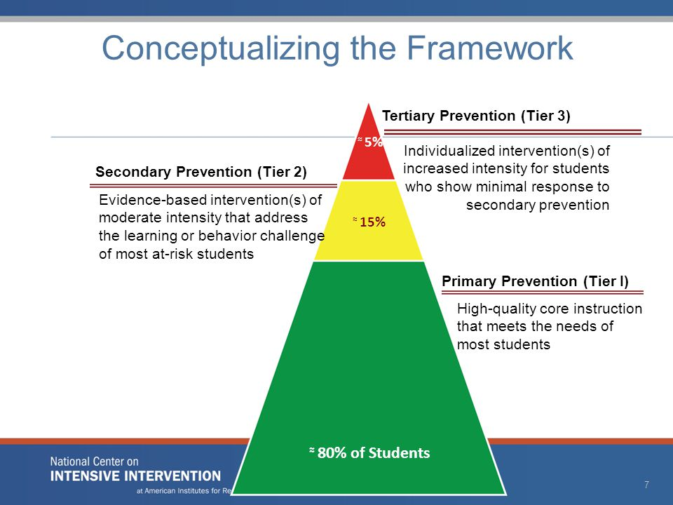 High-quality core instruction that meets the needs of most students ≈ 80% of Students ≈ 15% Conceptualizing the Framework Primary Prevention (Tier I) Evidence-based intervention(s) of moderate intensity that address the learning or behavior challenge of most at-risk students Secondary Prevention (Tier 2) Individualized intervention(s) of increased intensity for students who show minimal response to secondary prevention Tertiary Prevention (Tier 3) ≈ 5% 7