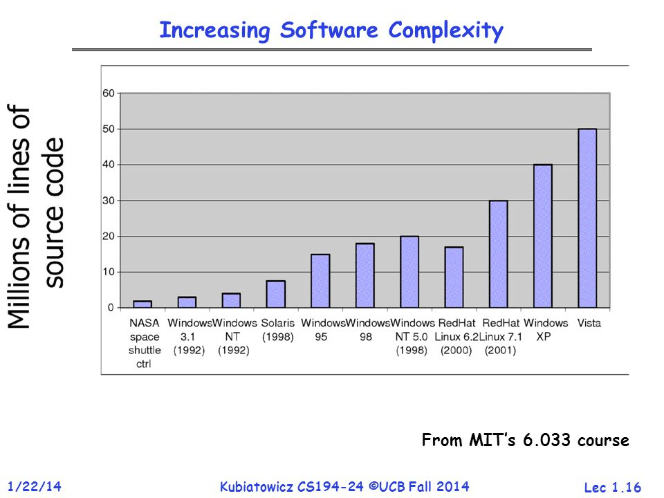Lec 1.16 1/22/14Kubiatowicz CS194-24 ©UCB Fall 2014 Increasing Software Complexity From MIT's 6.033 course