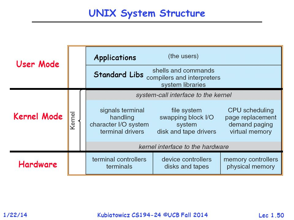 Lec 1.50 1/22/14Kubiatowicz CS194-24 ©UCB Fall 2014 UNIX System Structure User Mode Kernel Mode Hardware Applications Standard Libs