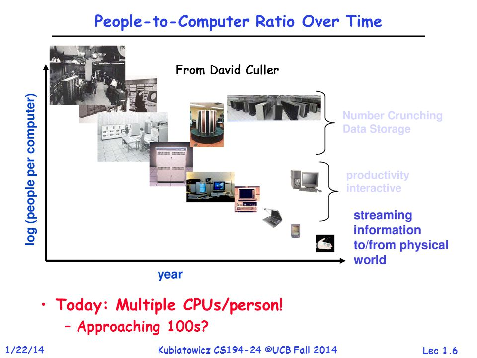 Lec 1.6 1/22/14Kubiatowicz CS194-24 ©UCB Fall 2014 People-to-Computer Ratio Over Time Today: Multiple CPUs/person.