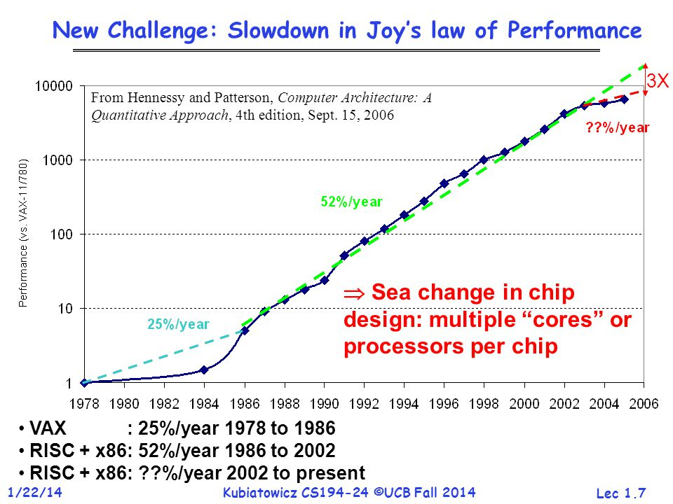 Lec 1.7 1/22/14Kubiatowicz CS194-24 ©UCB Fall 2014 New Challenge: Slowdown in Joy's law of Performance VAX : 25%/year 1978 to 1986 RISC + x86: 52%/year 1986 to 2002 RISC + x86: %/year 2002 to present From Hennessy and Patterson, Computer Architecture: A Quantitative Approach, 4th edition, Sept.