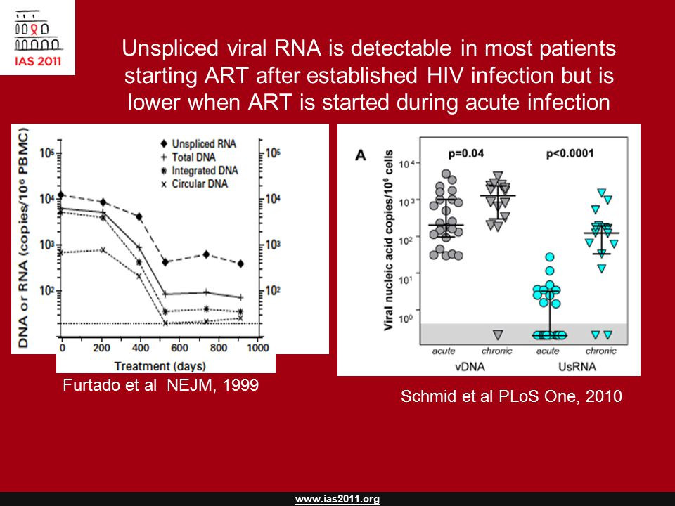 www.ias2011.org Unspliced viral RNA is detectable in most patients starting ART after established HIV infection but is lower when ART is started during acute infection Schmid et al PLoS One, 2010 Furtado et al NEJM, 1999