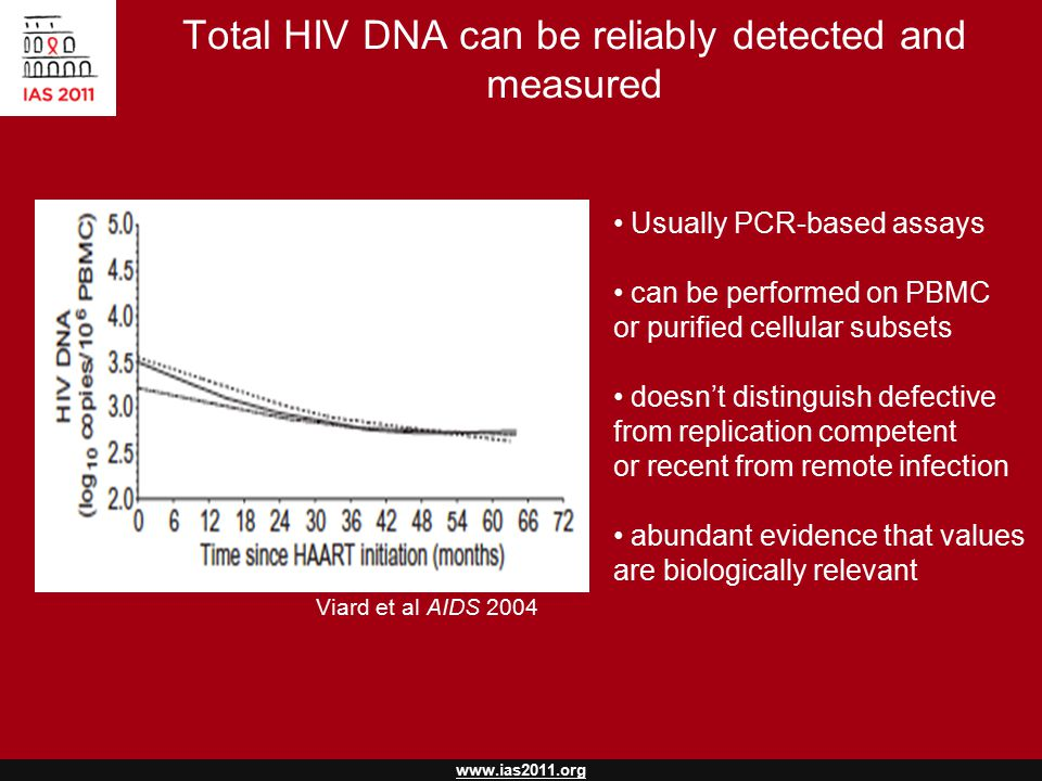 www.ias2011.org Total HIV DNA can be reliably detected and measured Viard et al AIDS 2004 Usually PCR-based assays can be performed on PBMC or purified cellular subsets doesn't distinguish defective from replication competent or recent from remote infection abundant evidence that values are biologically relevant