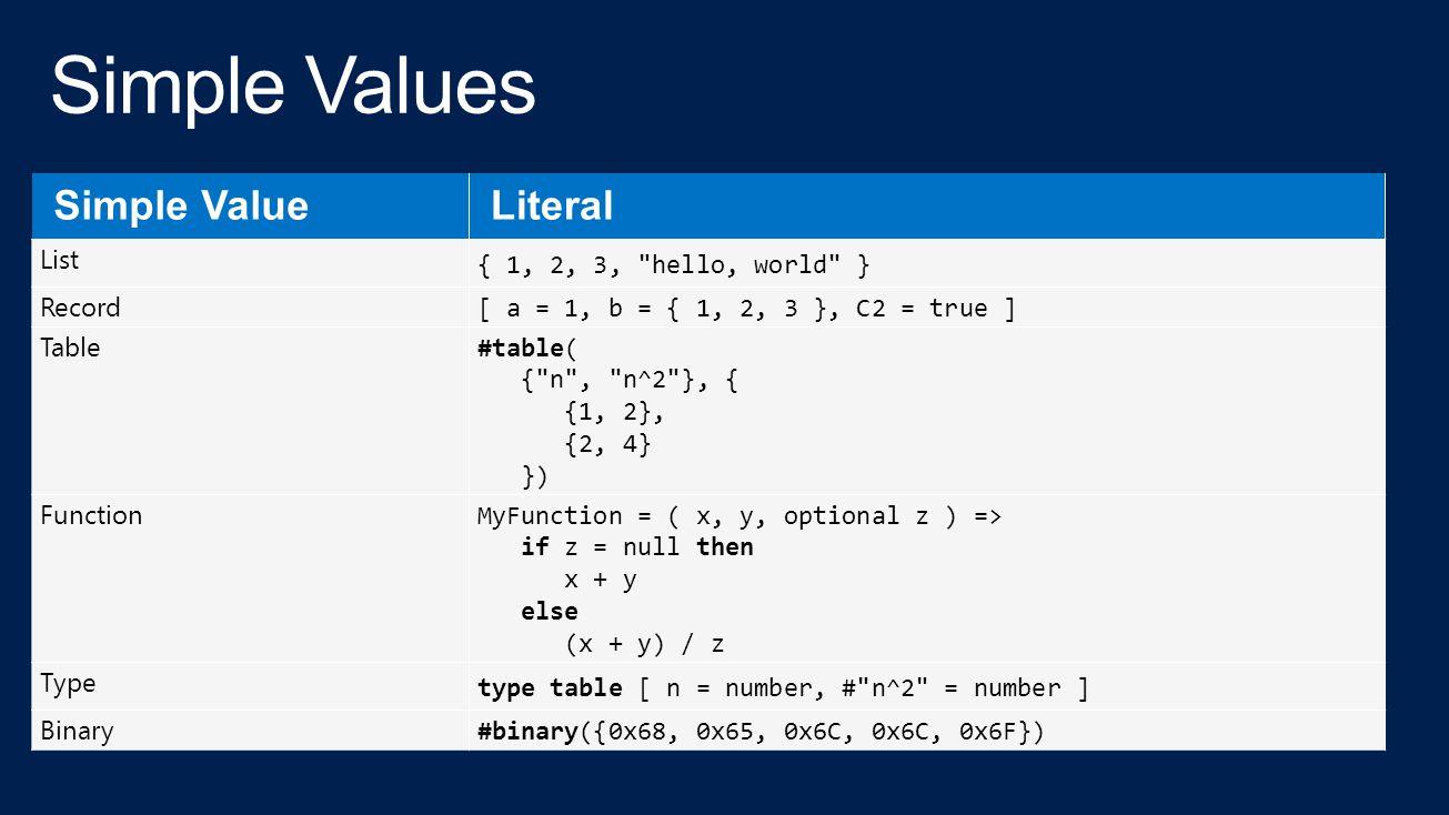 List { 1, 2, 3, hello, world } Record [ a = 1, b = { 1, 2, 3 }, C2 = true ] Table #table( { n , n^2 }, { {1, 2}, {2, 4} }) Function MyFunction = ( x, y, optional z ) => if z = null then x + y else (x + y) / z Type type table [ n = number, # n^2 = number ] Binary #binary({0x68, 0x65, 0x6C, 0x6C, 0x6F})