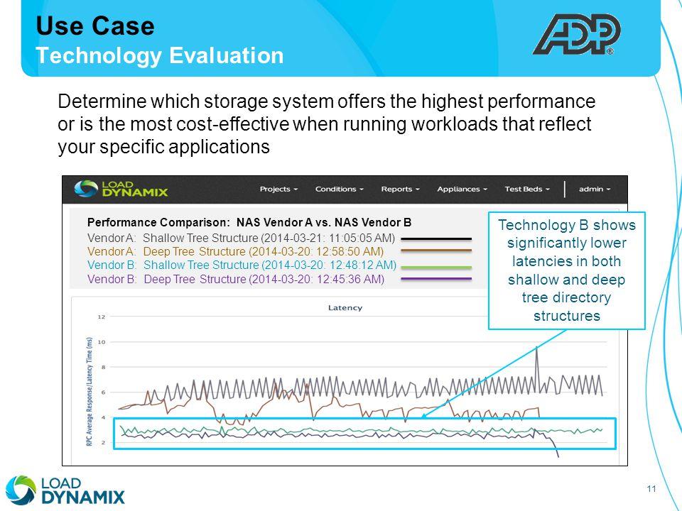 11 Use Case Technology Evaluation Performance Comparison: NAS Vendor A vs.