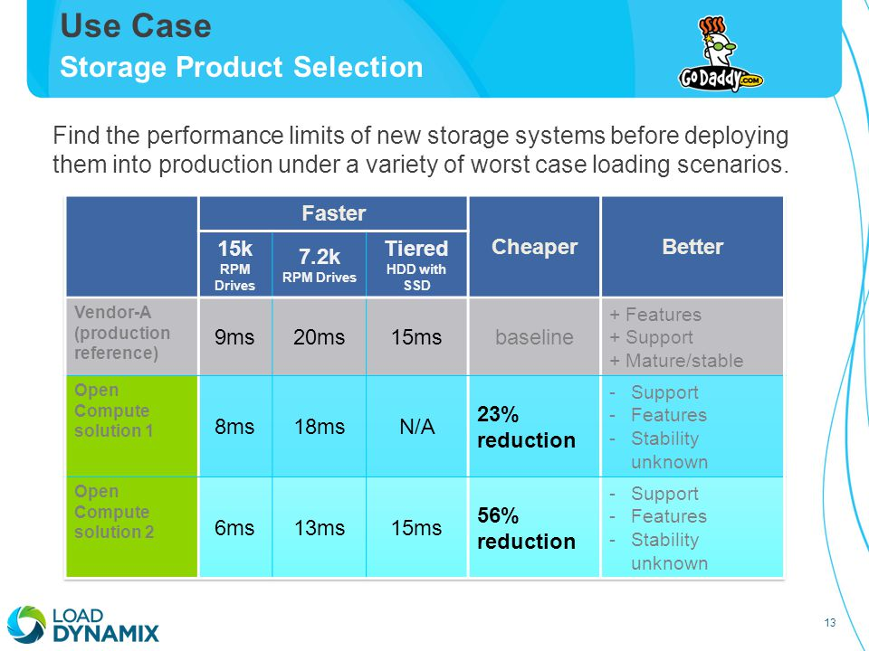 13 Use Case Storage Product Selection Find the performance limits of new storage systems before deploying them into production under a variety of worst case loading scenarios.