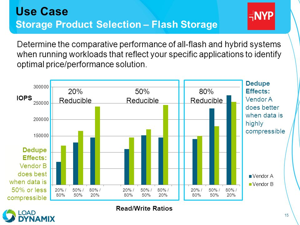 15 Use Case Storage Product Selection – Flash Storage IOPS Read/Write Ratios 20% Reducible 50% Reducible 80% Reducible Determine the comparative performance of all-flash and hybrid systems when running workloads that reflect your specific applications to identify optimal price/performance solution.