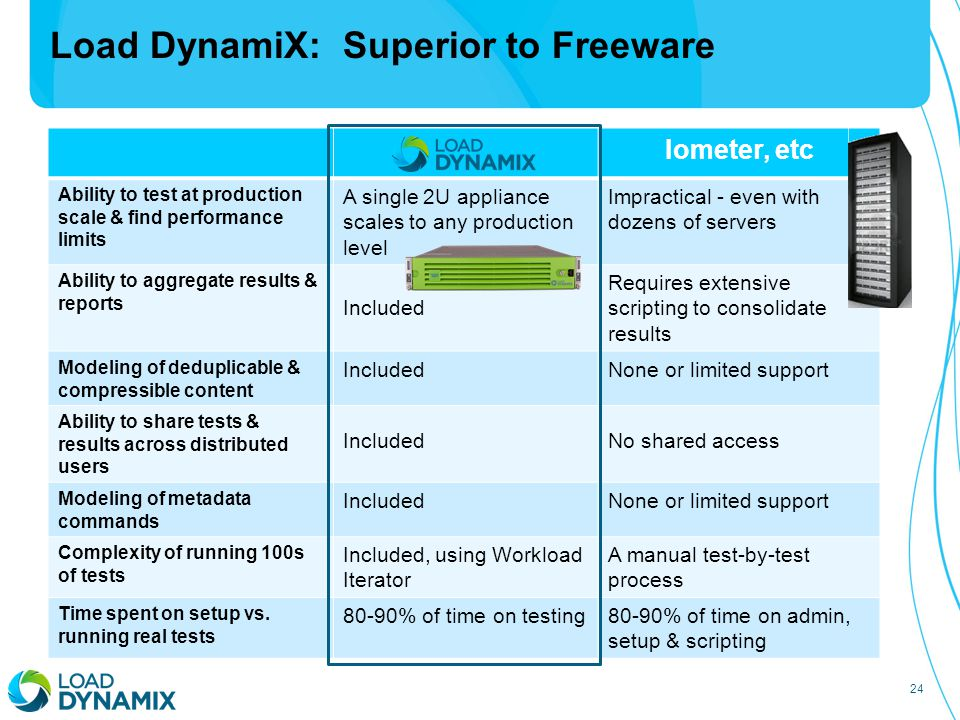 24 Load DynamiX: Superior to Freeware Iometer, etc Ability to test at production scale & find performance limits A single 2U appliance scales to any p