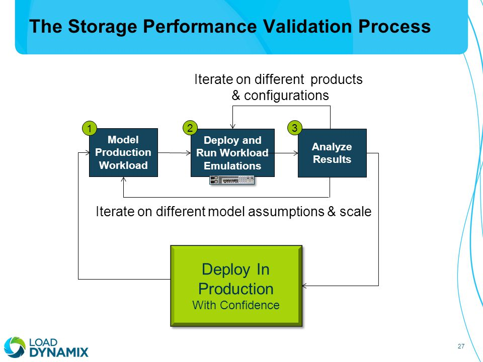 27 The Storage Performance Validation Process Deploy and Run Workload Emulations Model Production Workload Analyze Results 1 23 Iterate on different m