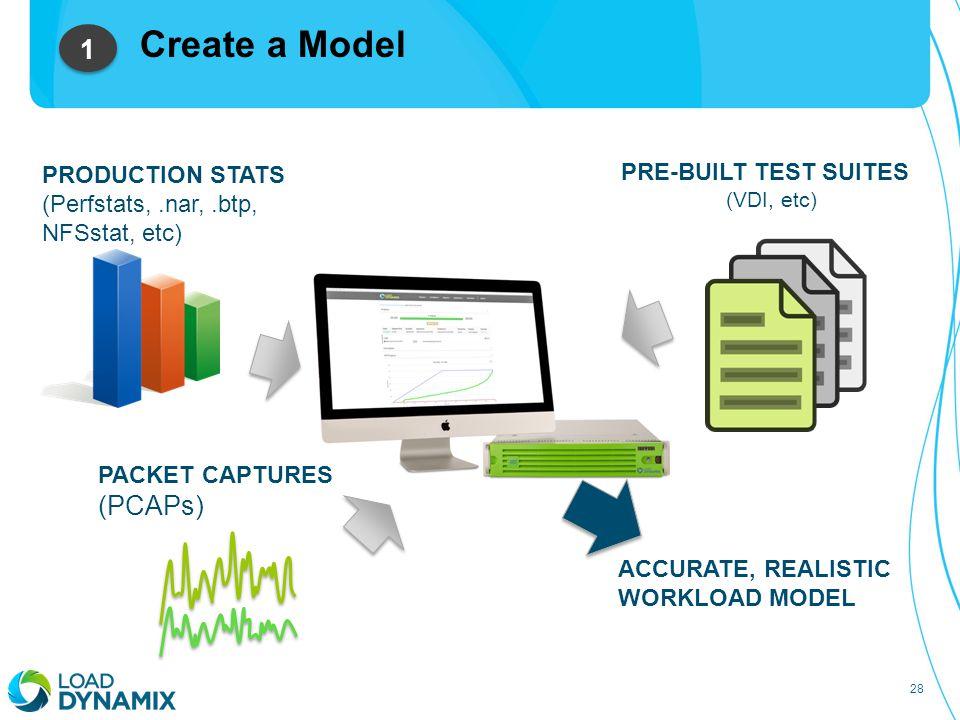 28 Create a Model PRODUCTION STATS (Perfstats,.nar,.btp, NFSstat, etc) ACCURATE, REALISTIC WORKLOAD MODEL PRE-BUILT TEST SUITES (VDI, etc) PACKET CAPTURES (PCAPs) 1 1