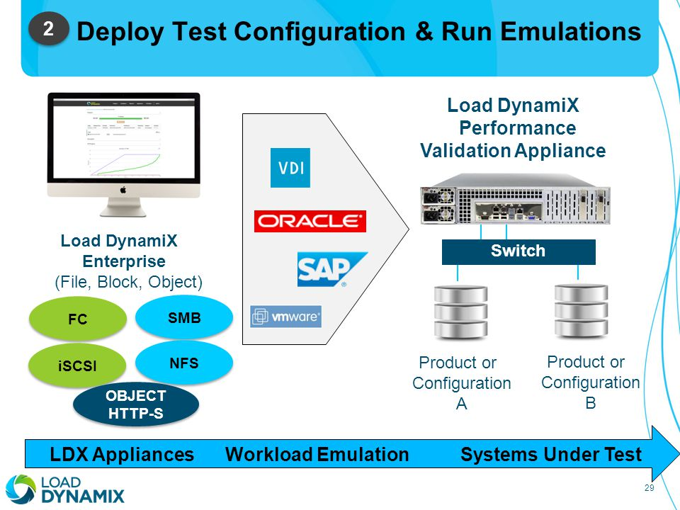 29 Deploy Test Configuration & Run Emulations 2 2 Switch Load DynamiX Performance Validation Appliance Product or Configuration A Load DynamiX Enterprise (File, Block, Object) Product or Configuration B FC SMB NFS iSCSI OBJECT HTTP-S OBJECT HTTP-S LDX AppliancesSystems Under TestWorkload Emulation