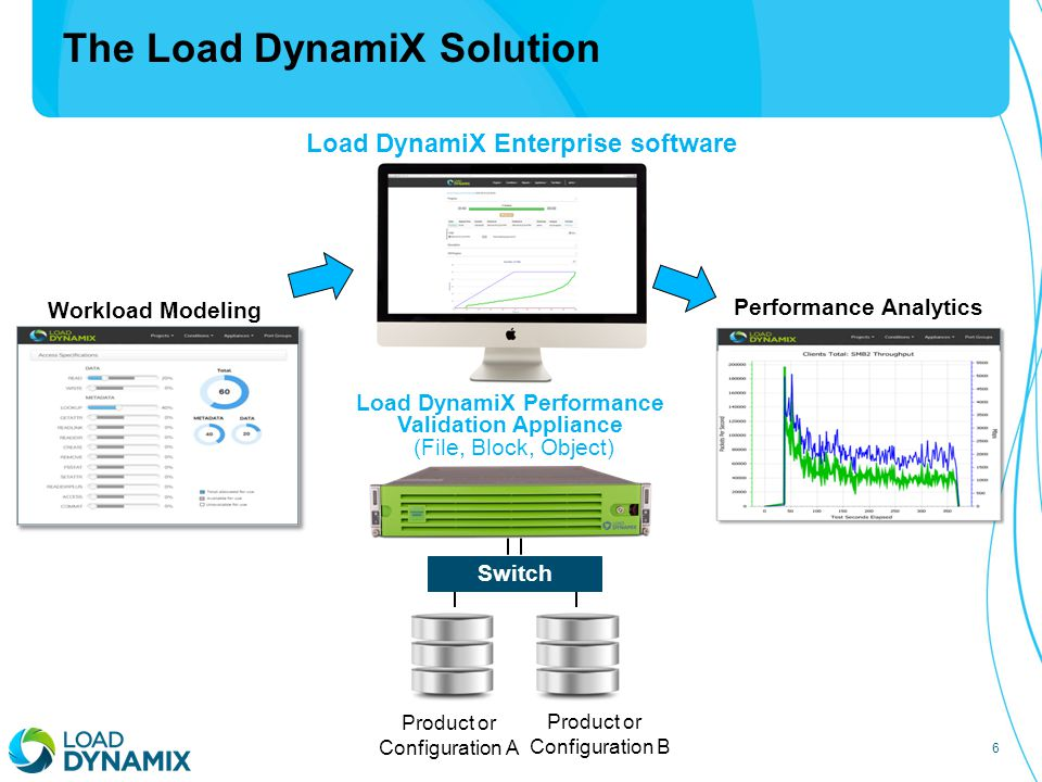 7 Technology Vendors IT Organizations Load DynamiX: The performance validation standard for both Vendors and IT organizations