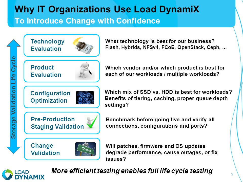 9 Why IT Organizations Use Load DynamiX To Introduce Change with Confidence Technology Evaluation Product Evaluation Configuration Optimization Change